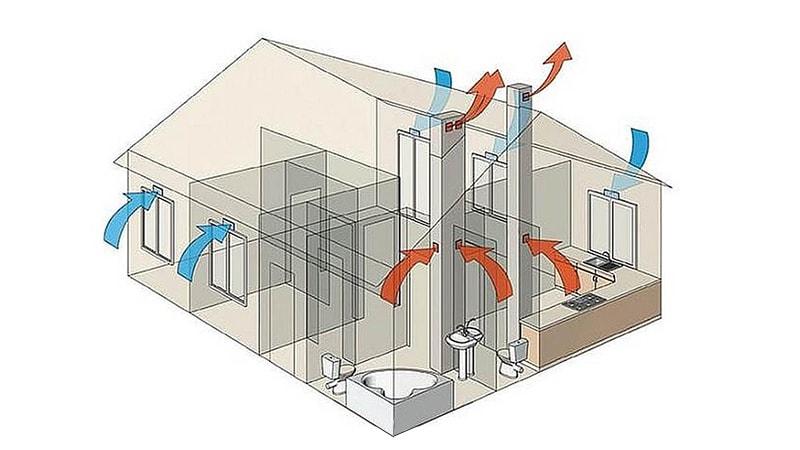 Самотечная вентиляция в частном доме